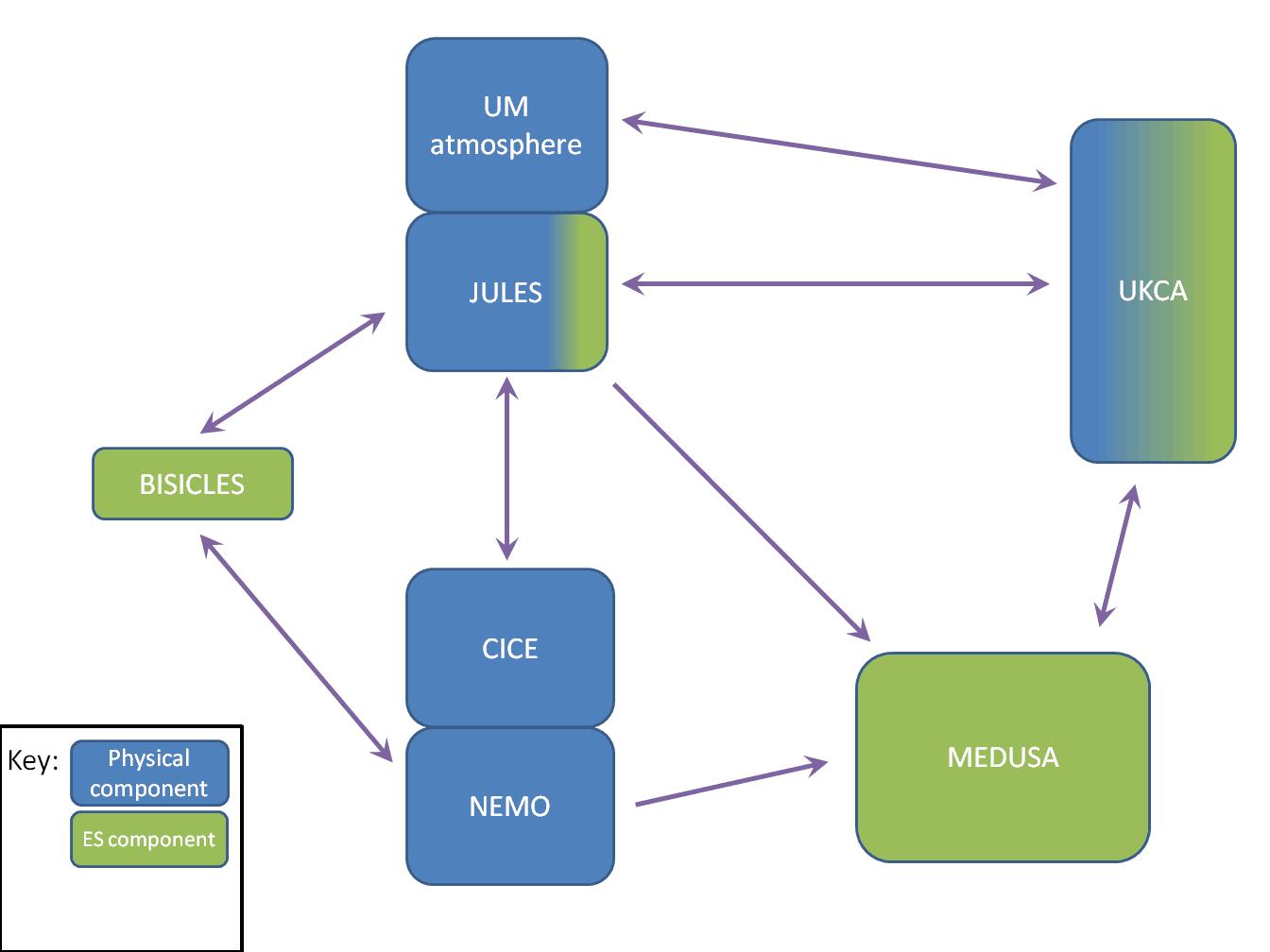 UKESM component models
